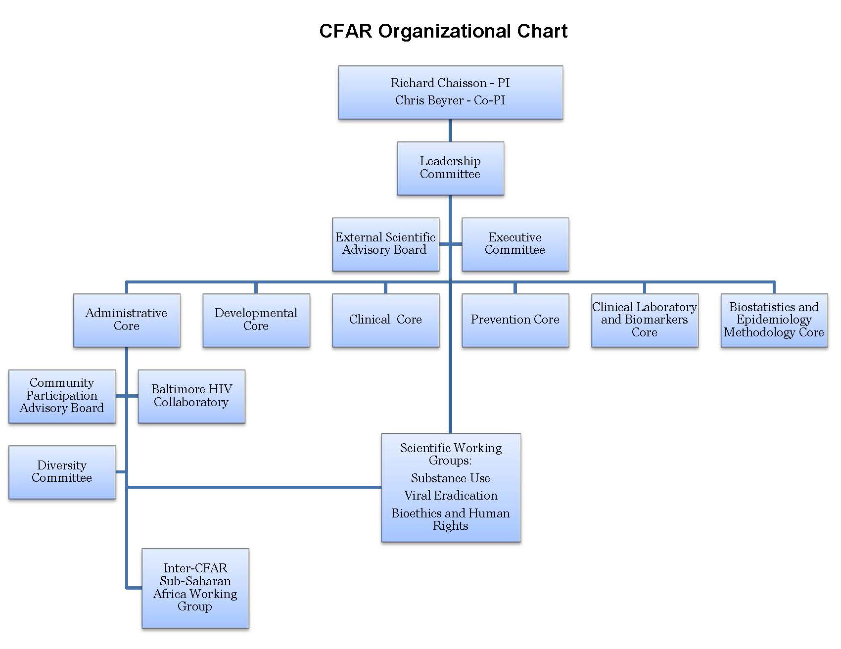 CFAR_Organizational_Chart_Update_July_10_2013_v3.jpg